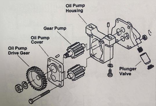 generator oil diagram maintenance of oil transfer pump for diesel generator  oil transfer pump for diesel generator