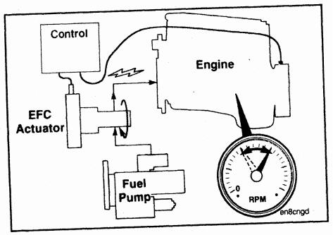 Cummins Engine Electric Fuel Control Governor