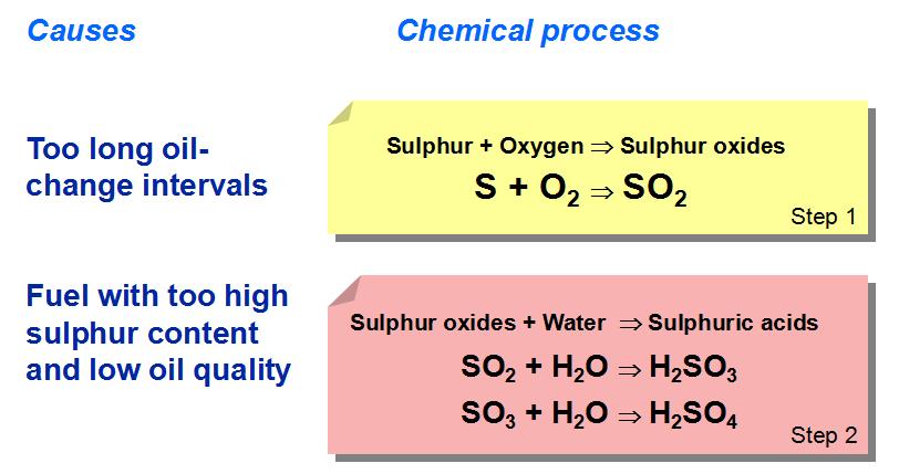 How To Choose Lubrication Oil For Diesel Generator Set