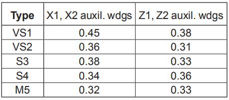 Dismantling, Reassembly of Low Voltage Alternator - Leroy-Somer
