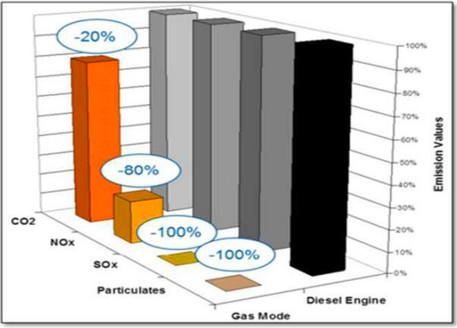 Effect of natural gas fuel emission reduction