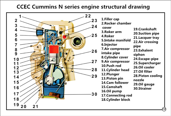 N series engine  structure
