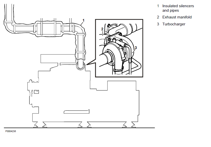 Volvo Engine Insulated Exhaust Systems