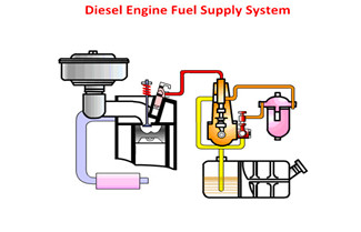 Five Major Systems of Diesel Engine