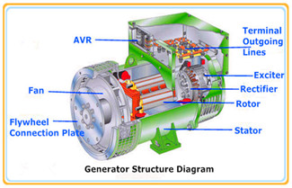 What Is Synchronous Generator