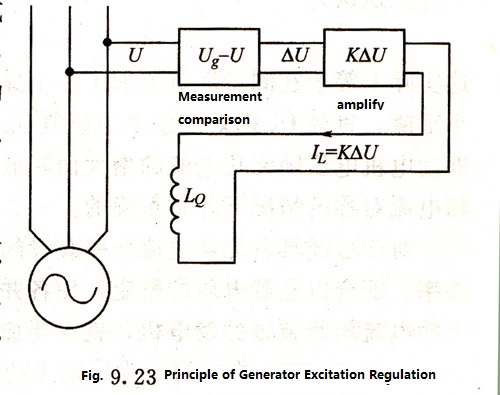 Automatic Distribution of Reactive Current for Diesel Generator