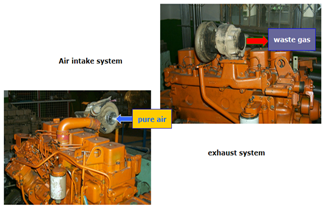 Maintenance and Introduction of DCEC Cummins B series Diesel Engine