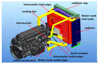 How Does Engine Cooling System Work