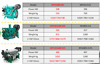 Weichai MP Series Power Generation Product Introduction